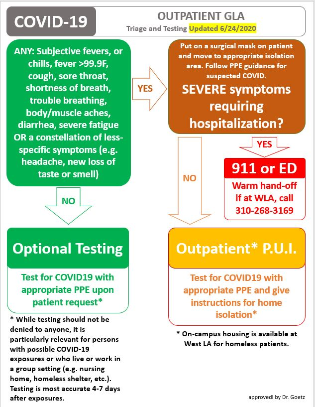 Outpatient GLA Triage and Testing Algorithm