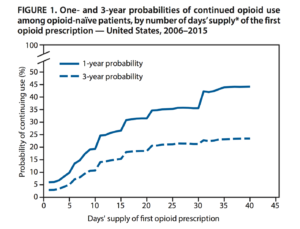 Continued Opioid Use After First Prescription