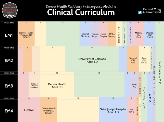 DHREM Clinical Curriculum as of 2016-17