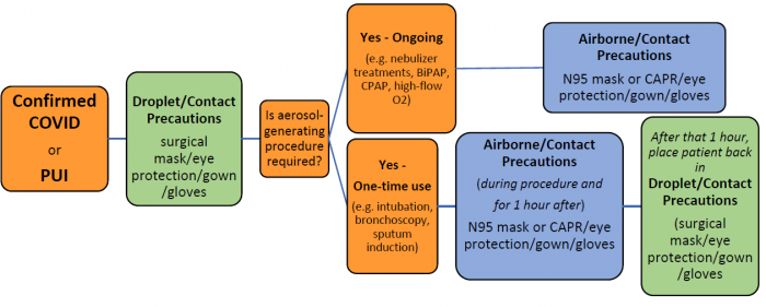 Example summary flow chart for determining PPE use